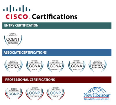 CISCO Certification Paths at New Horizons Frankfurt